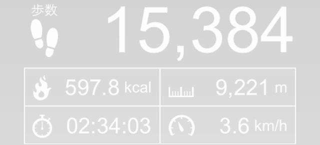 日課にウォーキング9kmを加えたらウエストが5cm減となった